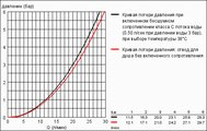 Термостат для ванны, хром Grohe GROHTHERM 3000 Cosmopolitan 34276000
