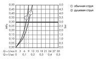 Смеситель для кухни на 2 отверстия однорычажный с выдвижным изливом, хром Hansgrohe AXOR Citterio M 34822000