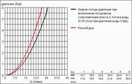 Смеситель однорычажный для ванны, хром Grohe EUROSMART Cosmopolitan 32831000