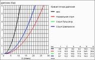 Душевой гарнитур, 4 вида струи, хром Grohe RELEXA plus 28650000
