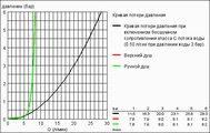 Душевая система с термостатом для ванны настенный монтаж, хром Grohe RAINSHOWER System 210 27641000