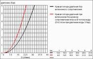 Смеситель однорычажный для душа с подключением шланга, хром Grohe EUROPLUS 33577002