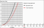 Смеситель однорычажный с выдвижным изливом для кухни, хром Grohe EUROPLUS 33933002