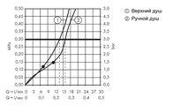 Душевой комплект с термостатом, хром / белый Hansgrohe Raindance Select E 300 Showerpipe 27126400