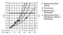 Душевой комплект с термостатом, хром / белый Hansgrohe Raindance Select E 300 Showerpipe 27127400