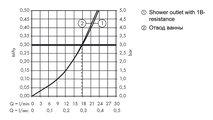 Смеситель для ванны однорычажный с изливом, хром Hansgrohe AXOR Citterio M 34420000