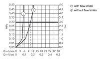 Смеситель для раковины вентильный настенный встраиваемый на 3 отверстия с длинным изливом и без встраиваемого механизма, хром Hansgrohe AXOR Citterio 39143000