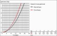 Душевая система с термостатом для настенного монтажа, хром Grohe RAINSHOWER System 210 27032001
