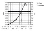 Верхний душ потолочное соединение, переключение кнопкой, хром Hansgrohe Raindance Select S300 27337000