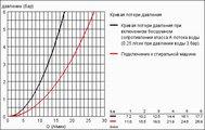 Смеситель однорычажный для мойки, хром Grohe EUROSMART 33490001