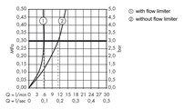 Смеситель для раковины однорычажный с высоким корпусом, хром Hansgrohe Metris S 31023000
