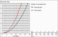 Душевая система с термостатом для настенного монтажа, хром Grohe RAINSHOWER System 400 27174001