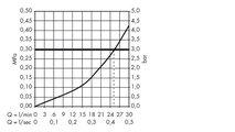 Наружная часть термостата с запорным вентилем, хром Hansgrohe Ecostat E 31572000