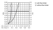 Смеситель для раковины вентильный на 3 отверстия, хром Hansgrohe Metris 31083000