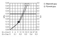 Душевой комплект с термостатом, хром / белый Hansgrohe Raindance Select S 240 Showerpipe 27129400