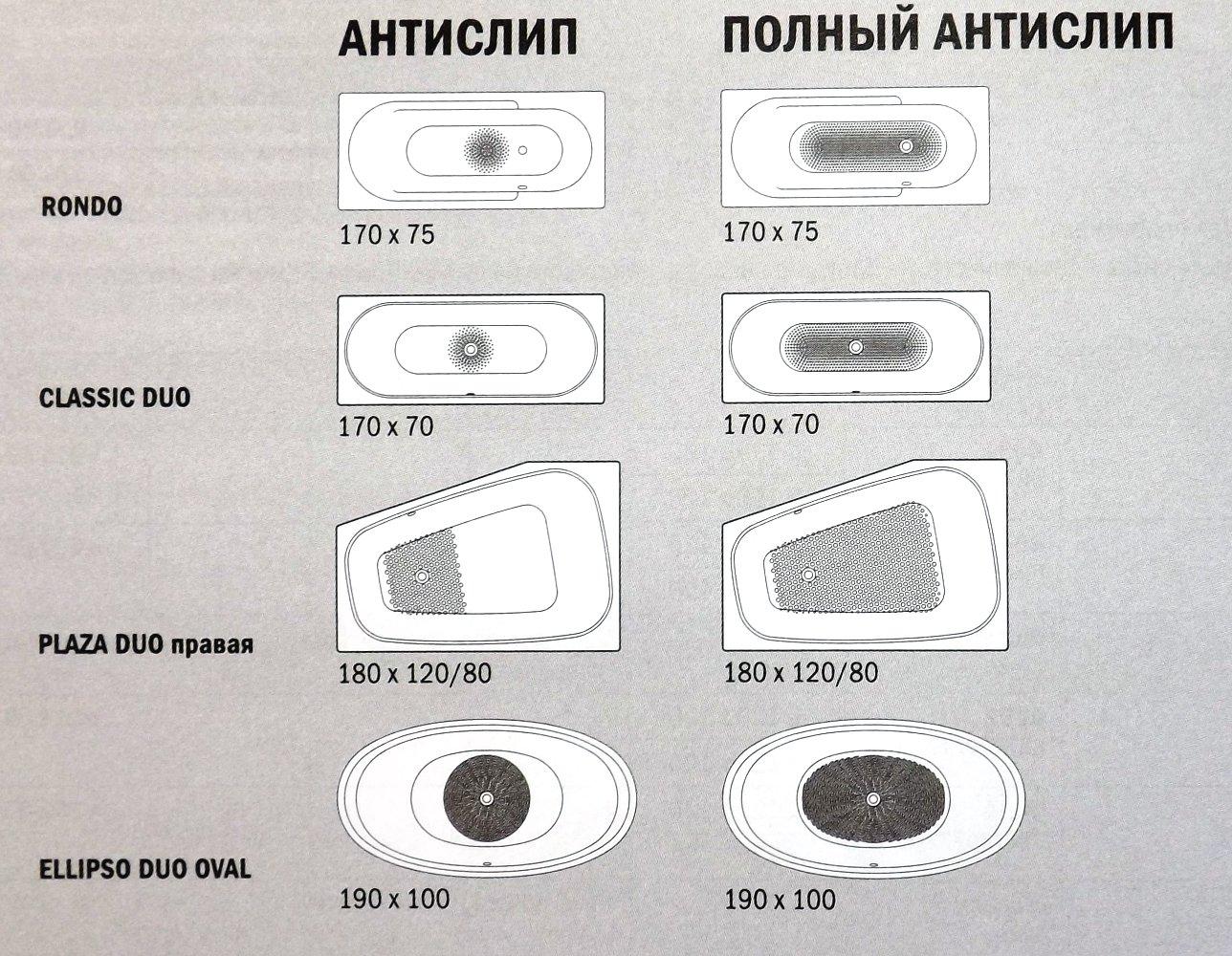 Варианты противоскользящих покрытий для стальных эмалированных ванн Kaldewei в 2014 году