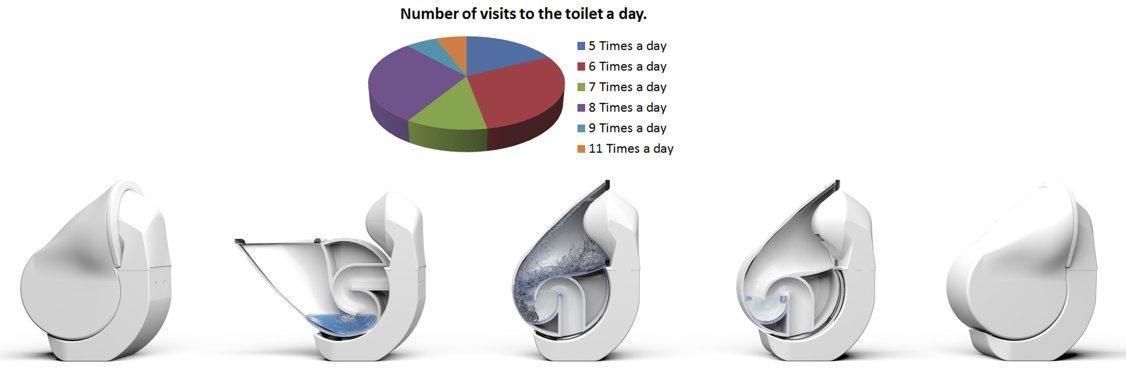 Диаграмма с результатами опроса о посещениях туалета (кол-во раз в день), и фазы функционирования складного унитаза Iota