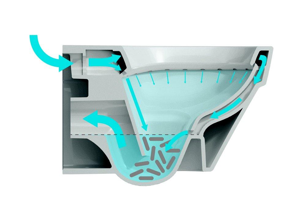 Модель унитаза Laufen HiJet приспособлена для качественного и экономичного смыва. Схема