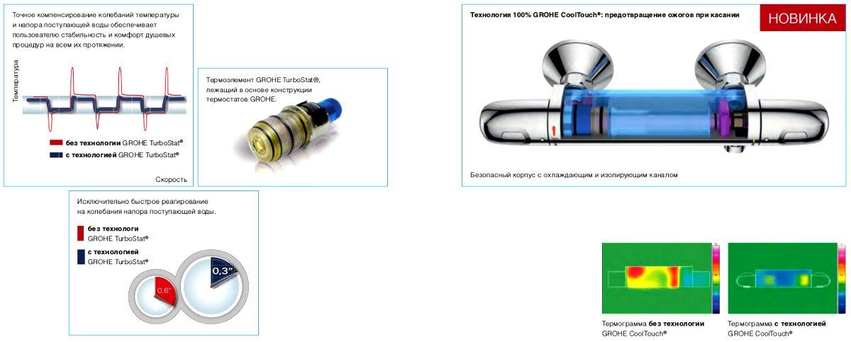 Технологии Grohe, используемые для термостатических смесителей серии GROHTHERM 2015