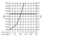 Смеситель для кухни однорычажный, хром Hansgrohe AXOR Uno 14850000