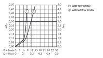 Смеситель для биде однорычажный с донным клапаном, хром Hansgrohe AXOR Citterio 39200000