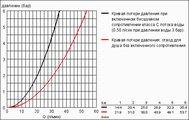 Смеситель вентильный для ванны с изливом, хром Grohe SINFONIA 25030000