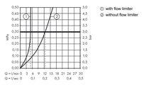 Смеситель для раковины вентильный на 3 отверстия с донным клапаном, хром Hansgrohe Logis 71133000