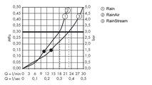 Верхний прямоугольный душ с настенным держателем 390мм, белый / хром Hansgrohe Raindance Select E 300 26468400