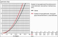Скрытая часть для термостата для ванны, DN 15 Grohe 34212000