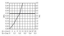 Смеситель для кухни однорычажный, хром Hansgrohe AXOR Starck 10801000