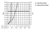 Смеситель для раковины однорычажный, хром Hansgrohe Metris Classic 31077000