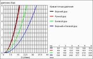 Душевая система с термостатом, хром Grohe RAINSHOWER System 210 27374000