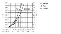 Ручной душ, 3 вида струи, хром / белый Hansgrohe Raindance Select S 120 26530400