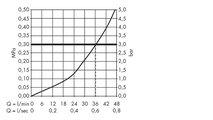 Термостат центральный встраиваемый с рычаговой рукояткой без встраиваемого механизма, хром Hansgrohe AXOR Citterio 39710000