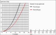 Душевая система с термостатом для настенного монтажа, хром Grohe EUPHORIA System 180 27296001