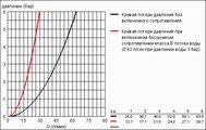 Смеситель вентильный для душа с подключением шланга, хром Grohe ATRIO 26003000