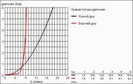 """Душевая система с термостатом поворотная, для настенного монтажа, хром Grohe RAINSHOWER F-series 10"""" 27469000"""