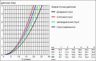Душевой гарнитур, 4 вида струи, хром Grohe RAINSHOWER Classic 28770001