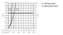 Смеситель для раковины однорычажный с высоким изливом 210мм, хром Hansgrohe Logis 71130000