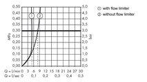 Смеситель для раковины вентильный настенный на 3 отверстия встраиваемый с изливом без встраиваемого механизма, хром Hansgrohe AXOR Citterio M 34313000