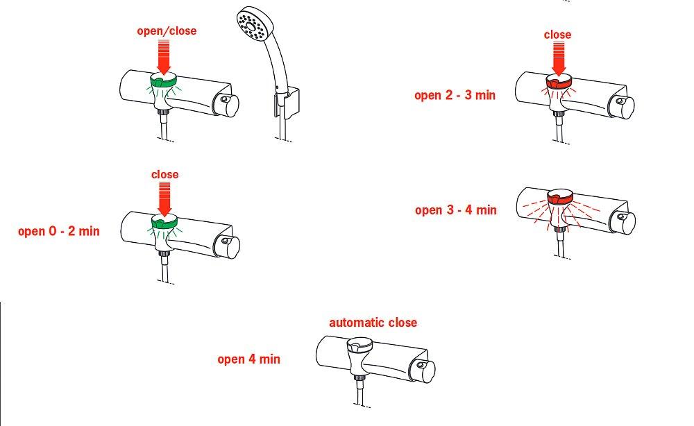 Особенности работы смесителя для ванны Oras ETERNA 6375U во время приёма душа. Цветовые сигналы