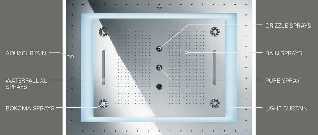 Схема расположения функциональных элементов душевой системы AquaSymphony от Grohe